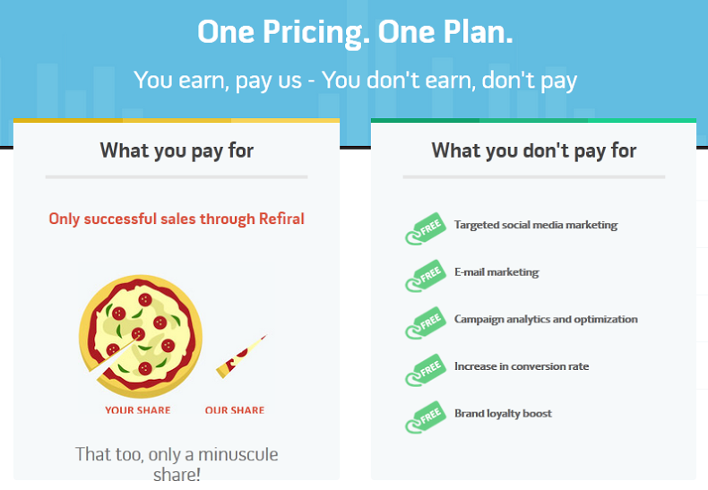 Refiral Pricing