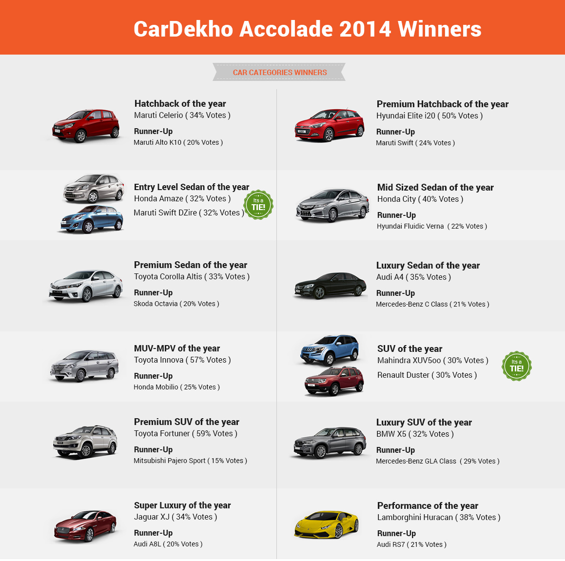 Car-Categories-Winners