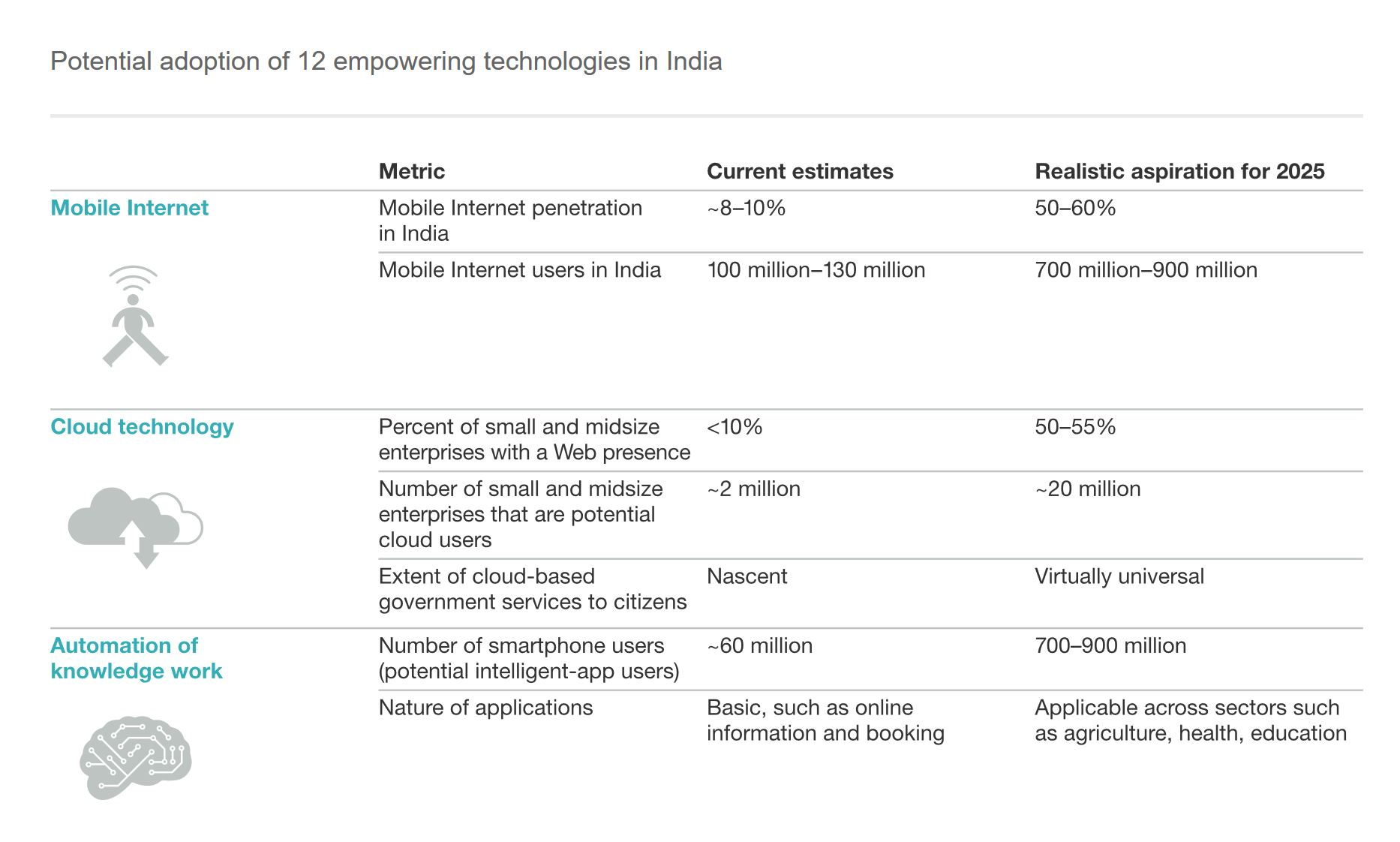 India-Tech-Mckinsey1