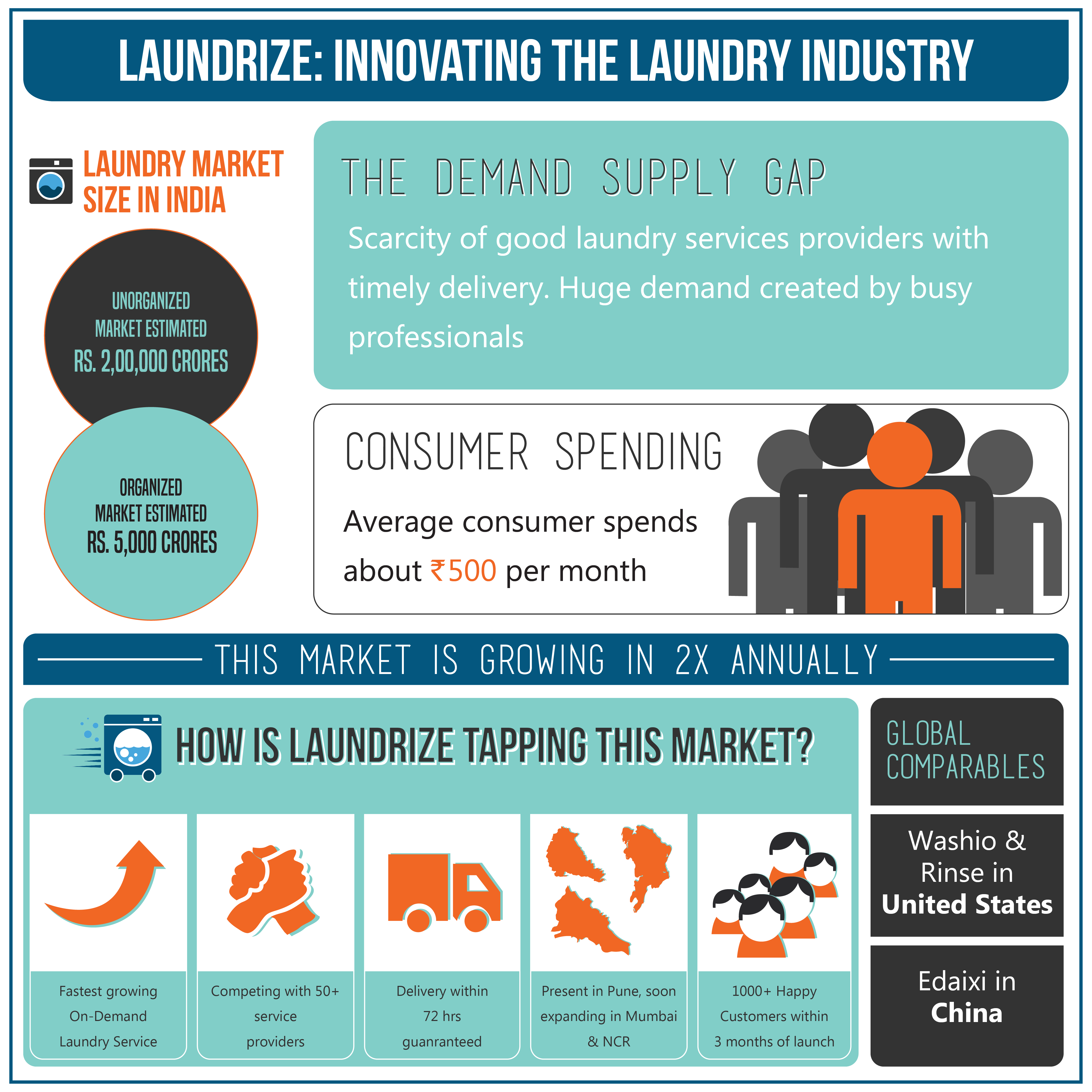 LaundrizeInfographic