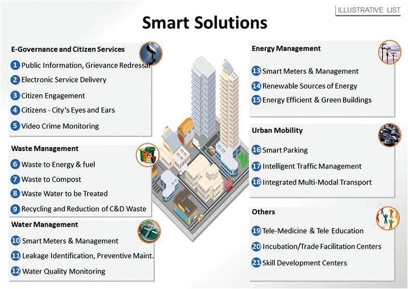 smart city requisites