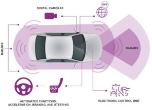 Self driving Citroen controls