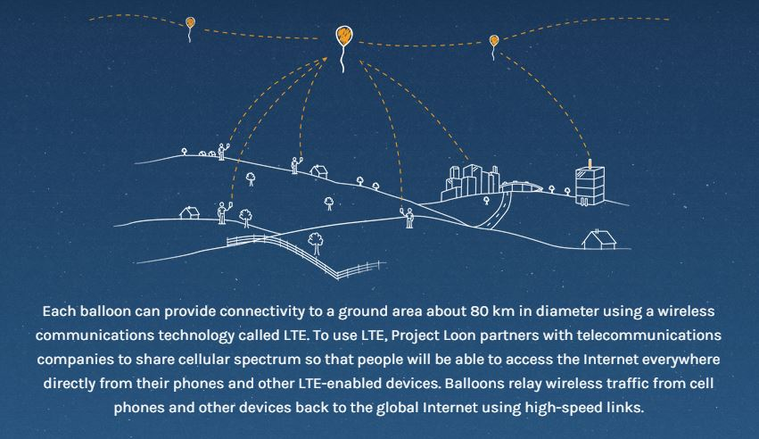 project loon 5