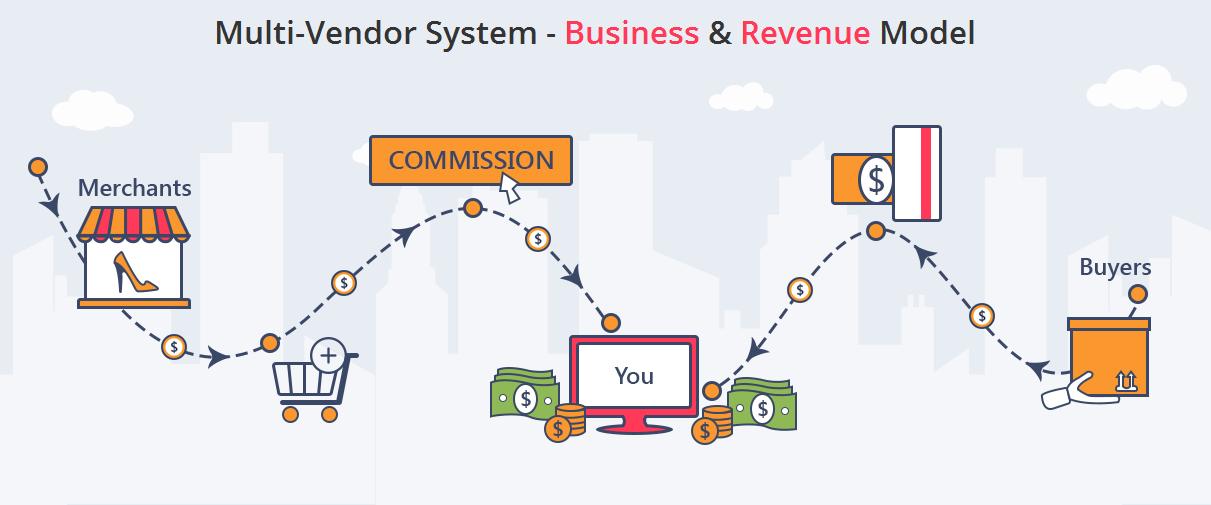 yo!kart business model