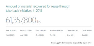 apple-materials-recovered