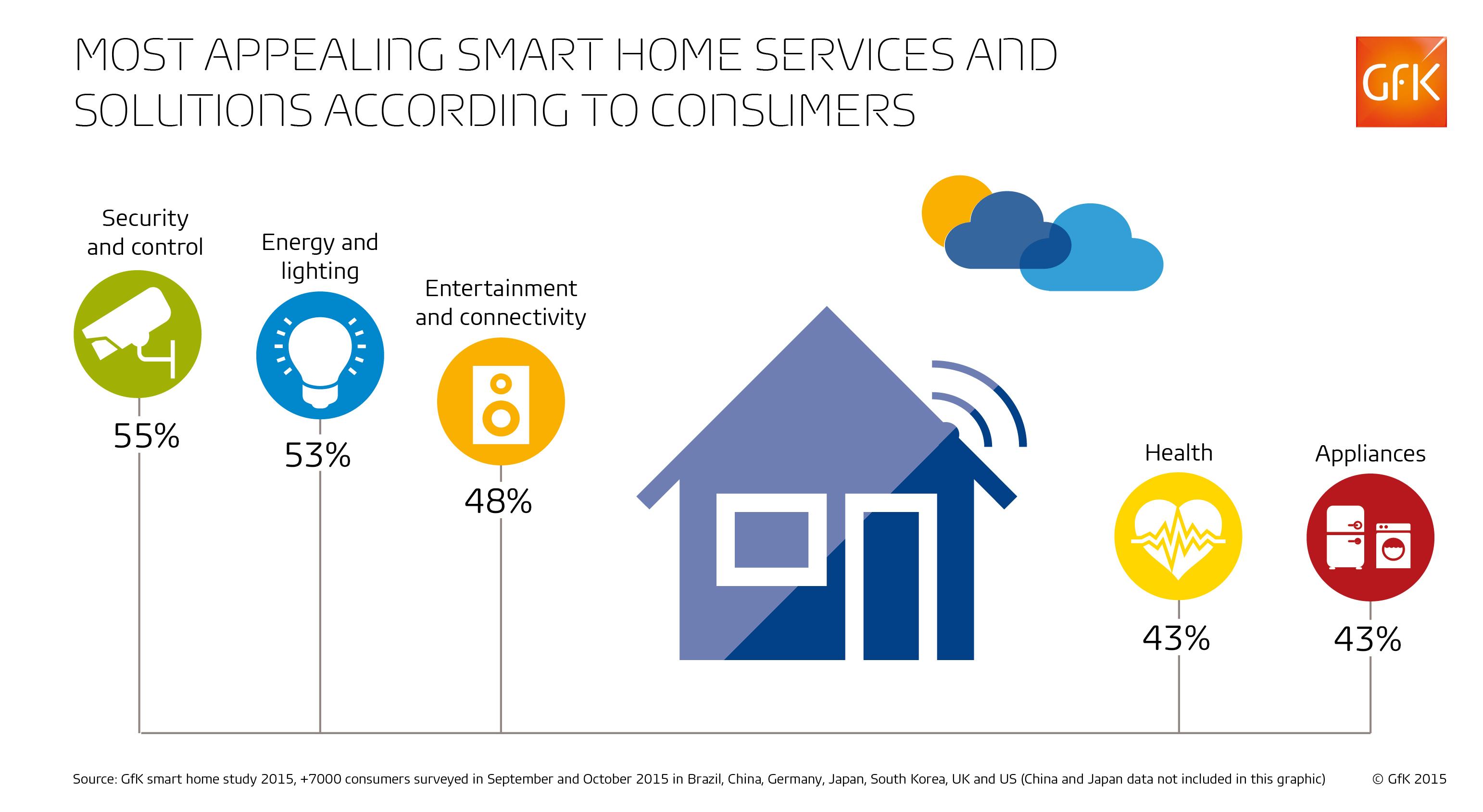 Smart Homes: Dream Come True or Privacy Nightmare?