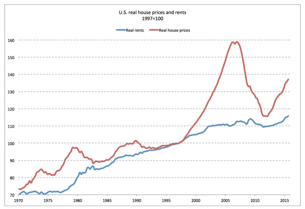 asset class bubbles