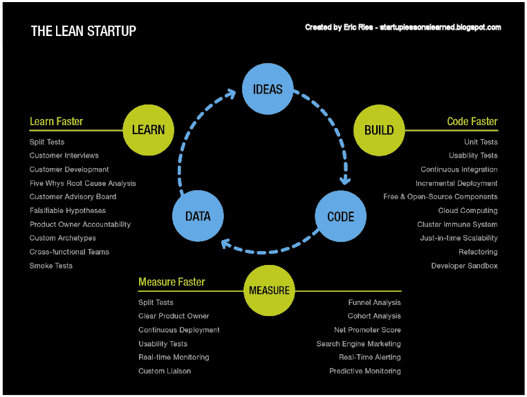 startup survival kit lean