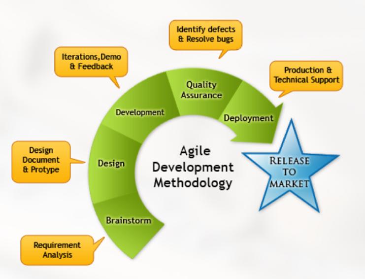 startup survival kit agile