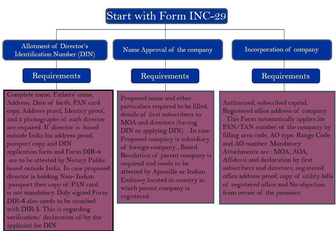 company formation india