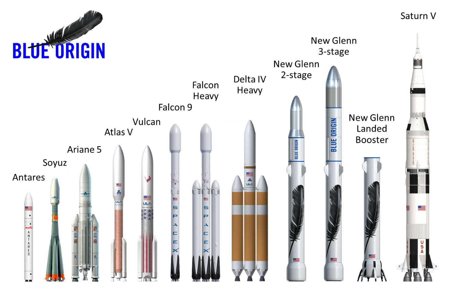 Blue Origin reveals rival to SpaceX Falcon rockets
