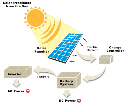 use solar power 2