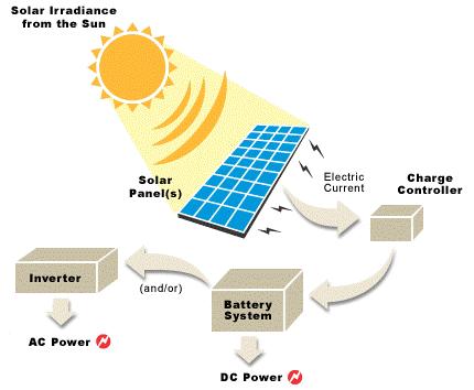 use solar power 2