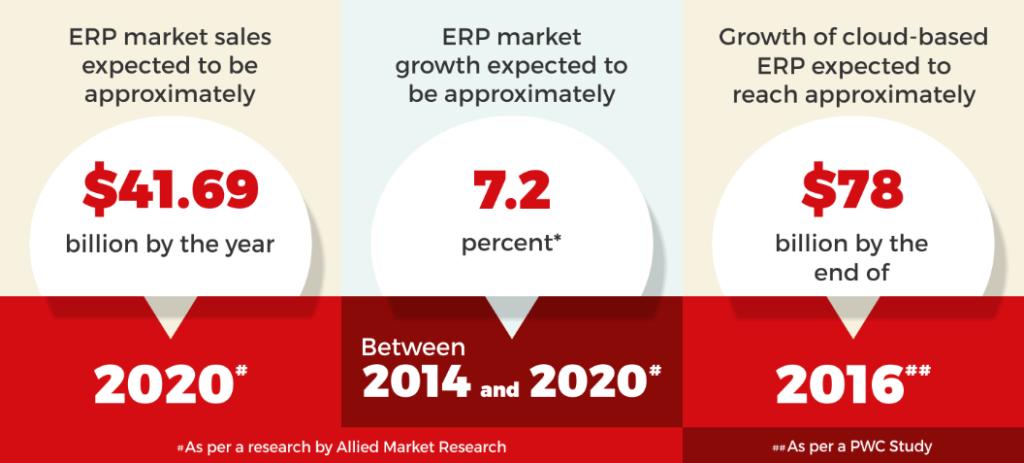 erp-software-trends