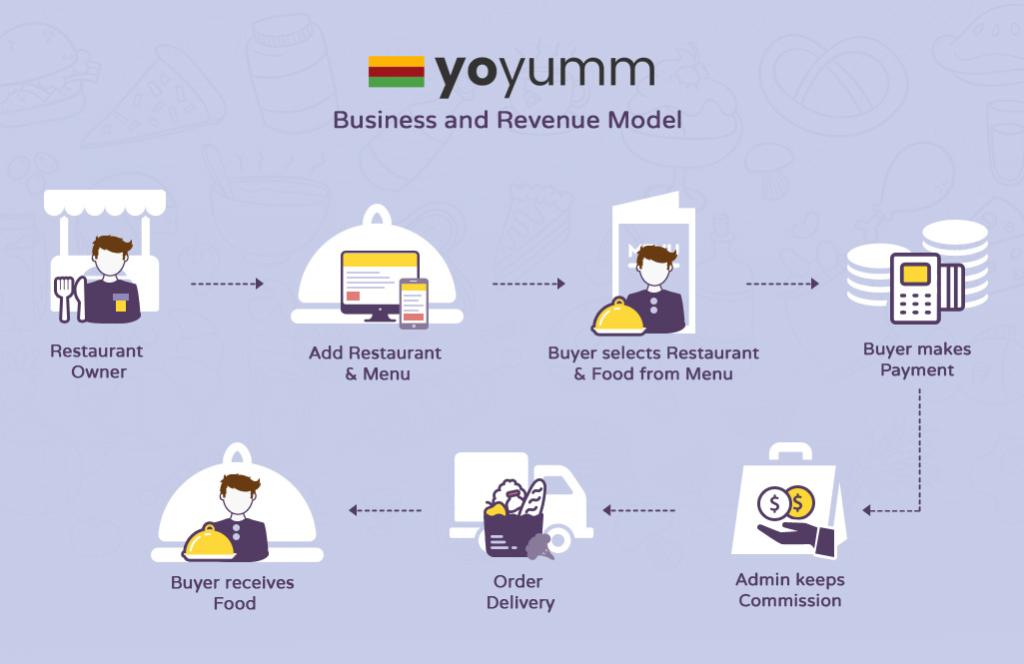 YoYumm Business Model (1)