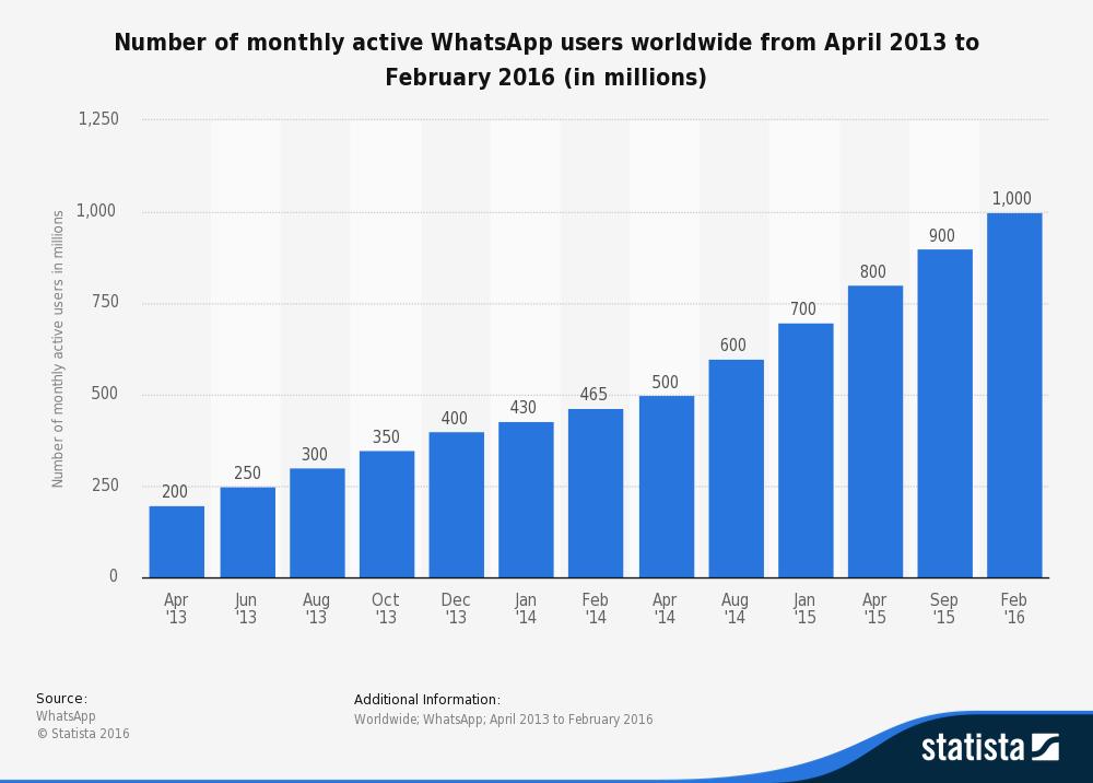 whatsapp stops working