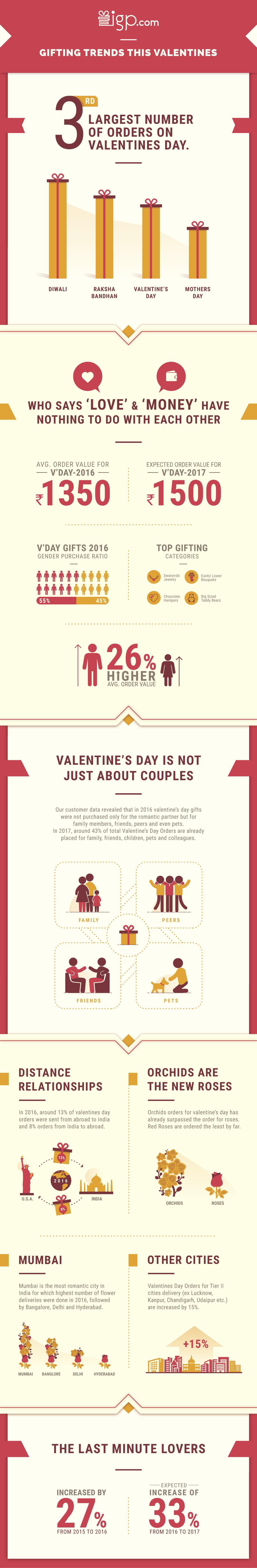 Infographics - IGP.com