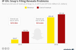 Snap Inc. IPO