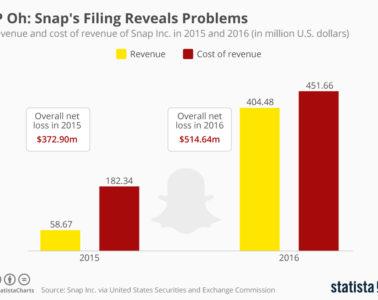 Snap Inc. IPO