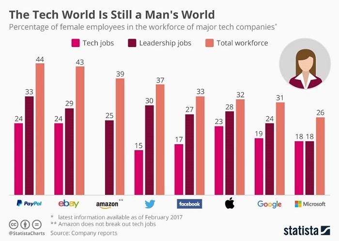 Tech World, where the gender disparity still persists