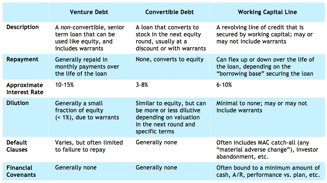 Stock vs options startup