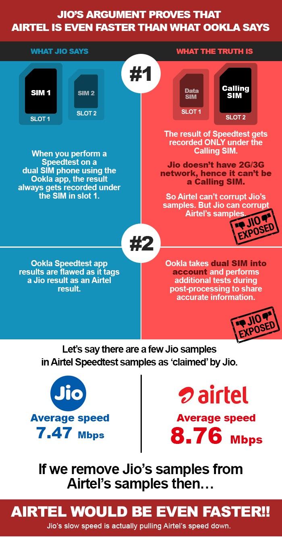 jio proving airtel faster