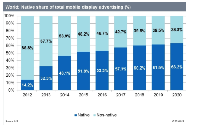 6 mobile advertising trends to look out for in india - Mobel trends 2017 ...