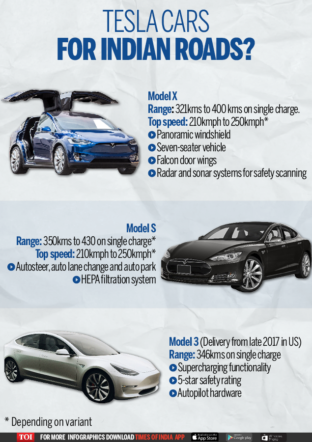 7 Things to Consider for the First Tesla in India | Derbi