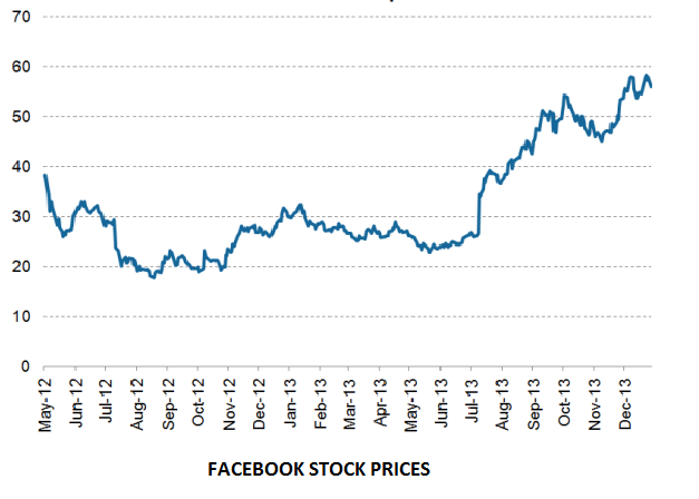 What is facebook ipo