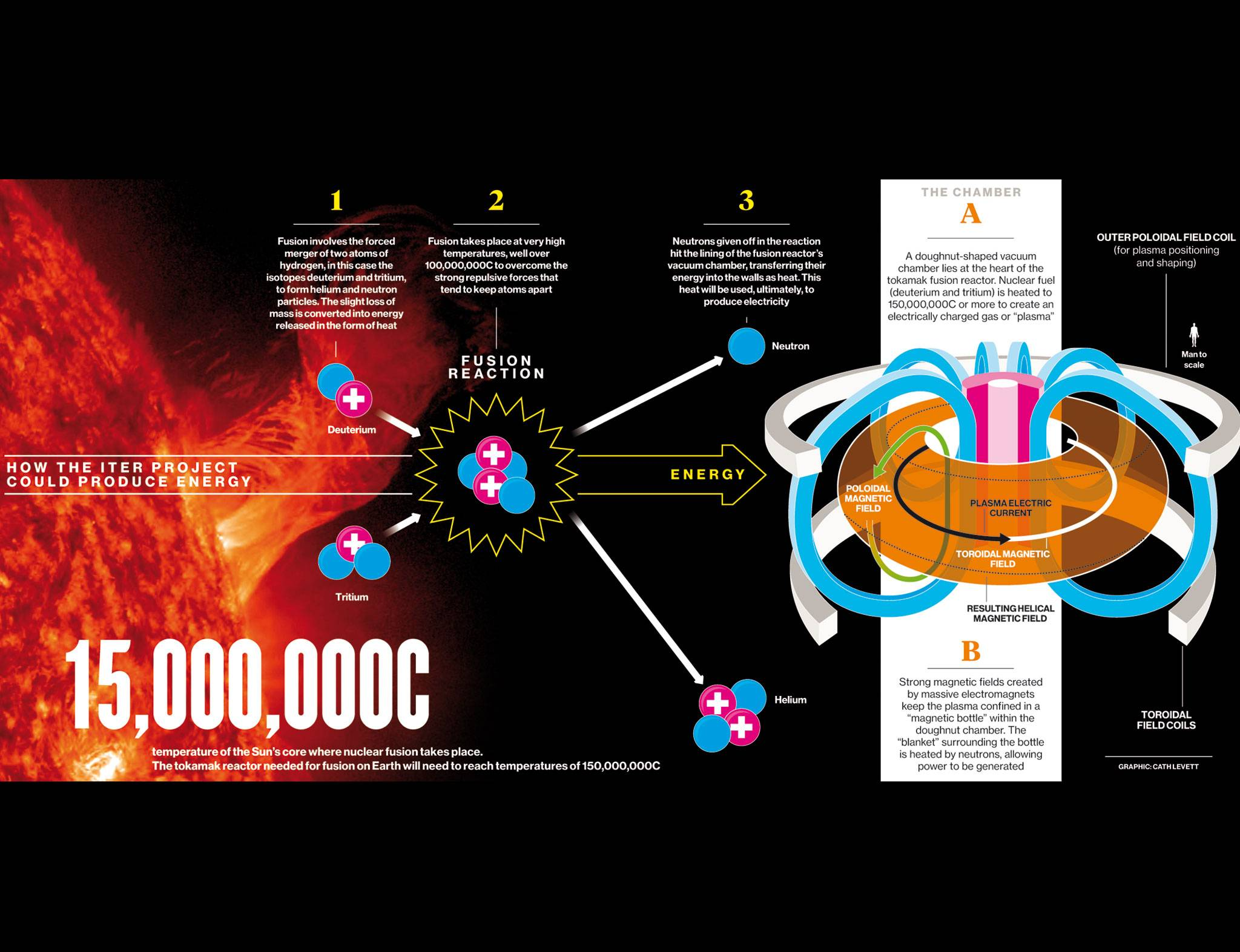 germany develops nuclear fusion machine