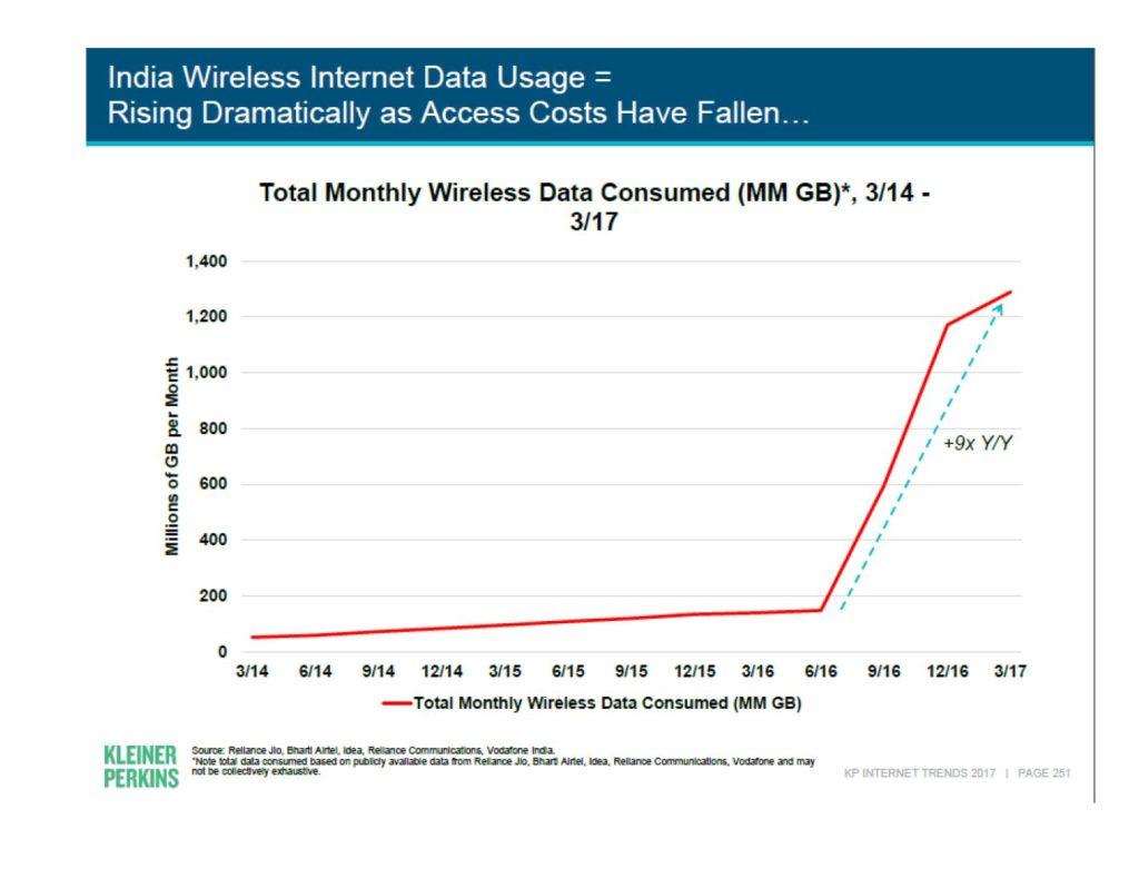 Internet penetration trends
