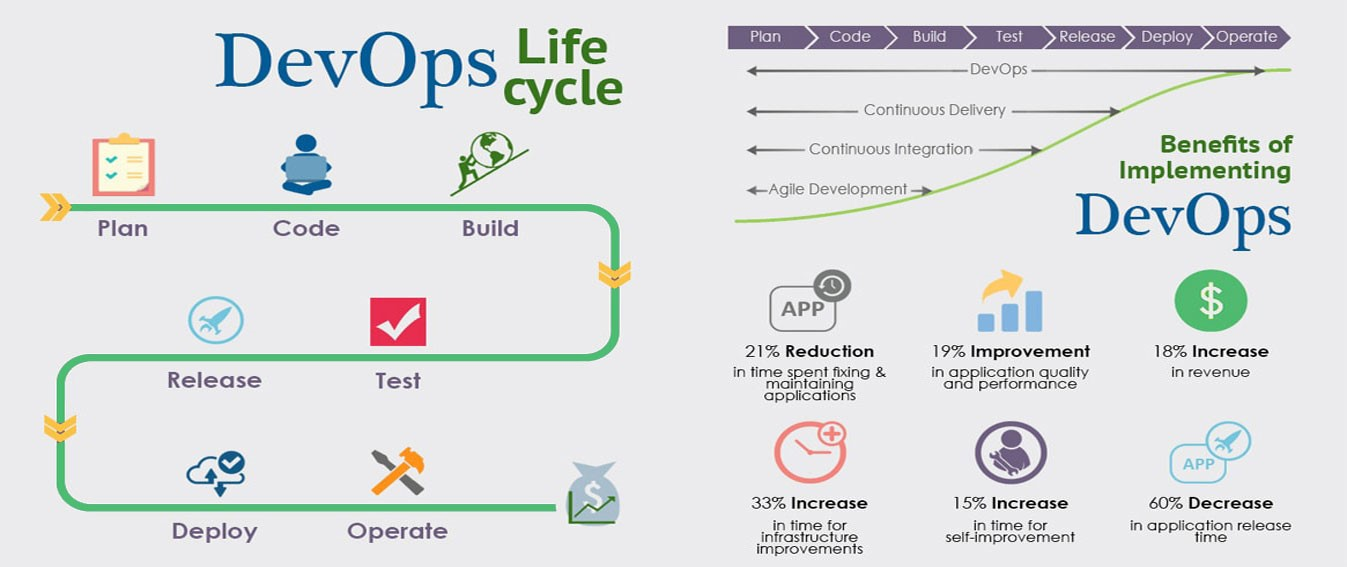 dev ops model 6 Reasons Why You Must Adopt DevOps As A Service Model In Your Company