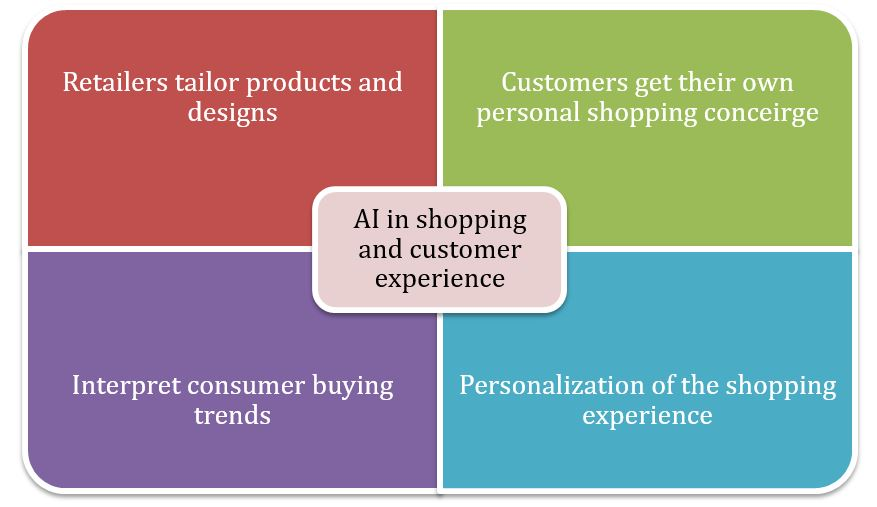 Artificial Intelligence in Shopping and Customer Experience