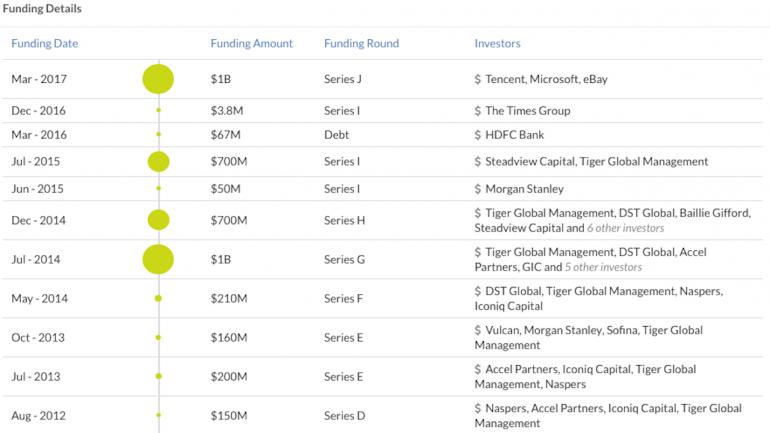 softbank funding flipkart