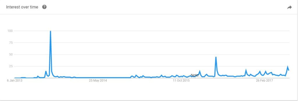 road to hyperloop global search trends