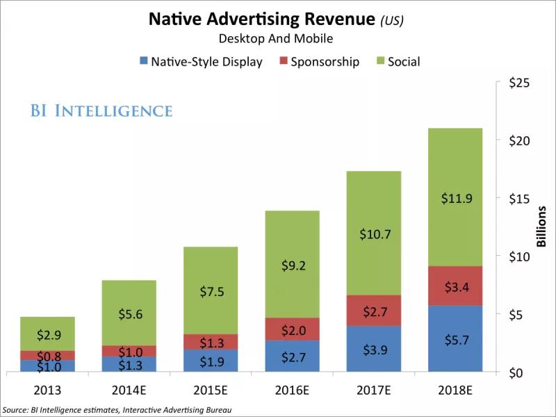 social native advertising in millennials