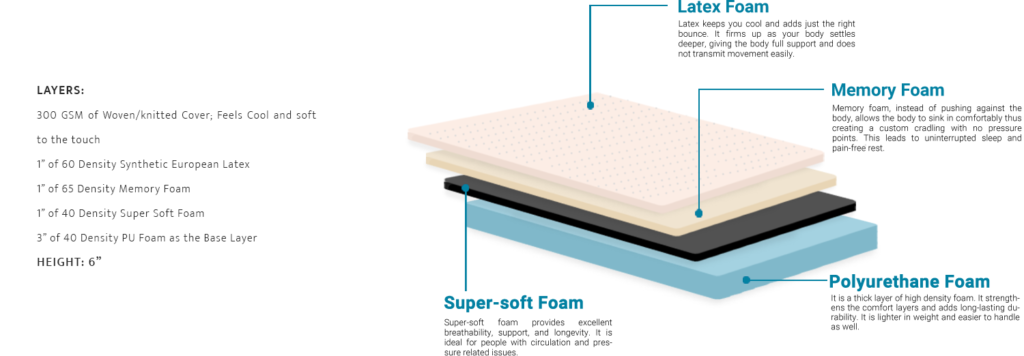 inches of foam used u2013 indian consumers ideally compare the prices of memory foam mattress on different portals and decide on the lowest price mattress
