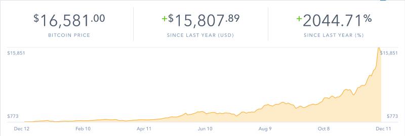 bitcoins altcoins trading