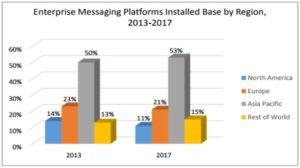 trends in messaging 3