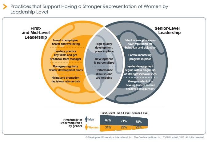 Organizations Can Take Positive Steps Towards Gender Diversity