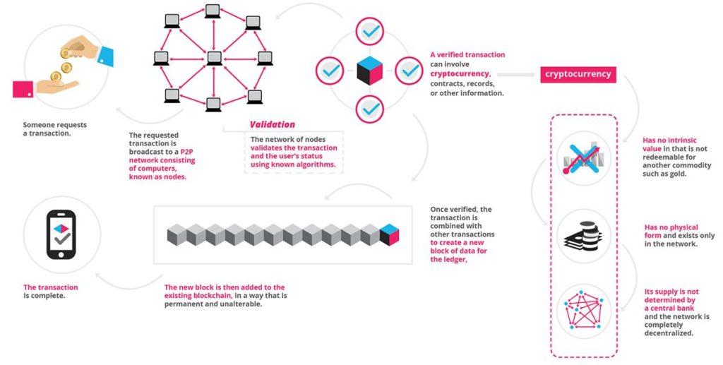 blockchain-based online education