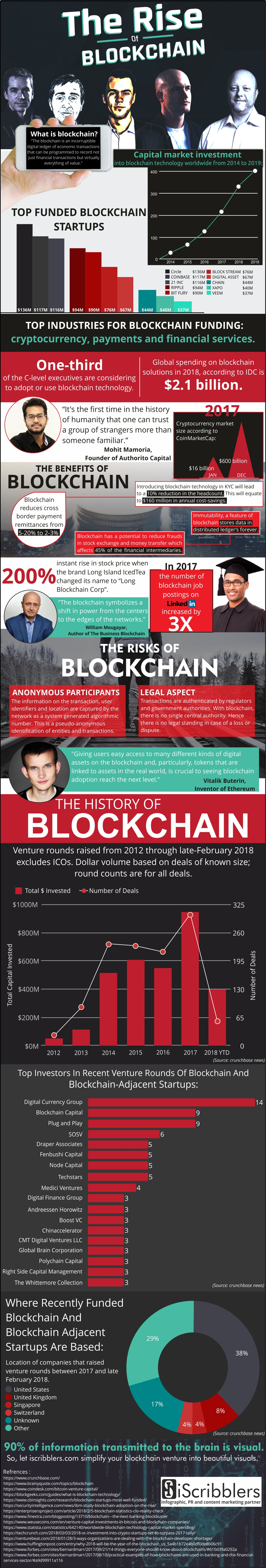 rise of blockchain technology
