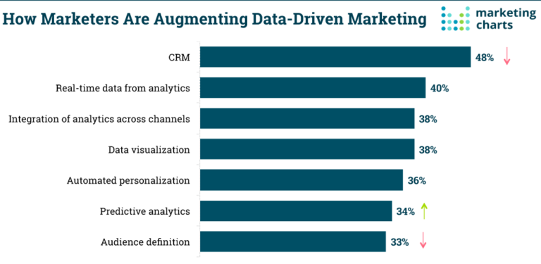how markets are augmenting data-driven marketing