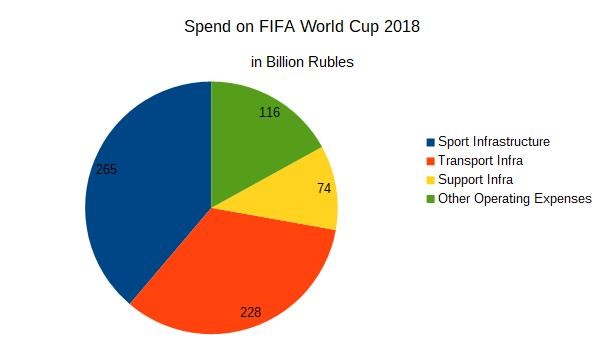 Spend-on-FIFA-world-cup