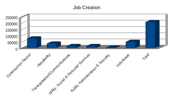 job-creation