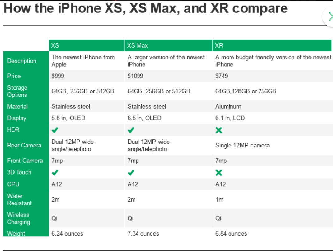 Feature comparison iPhone