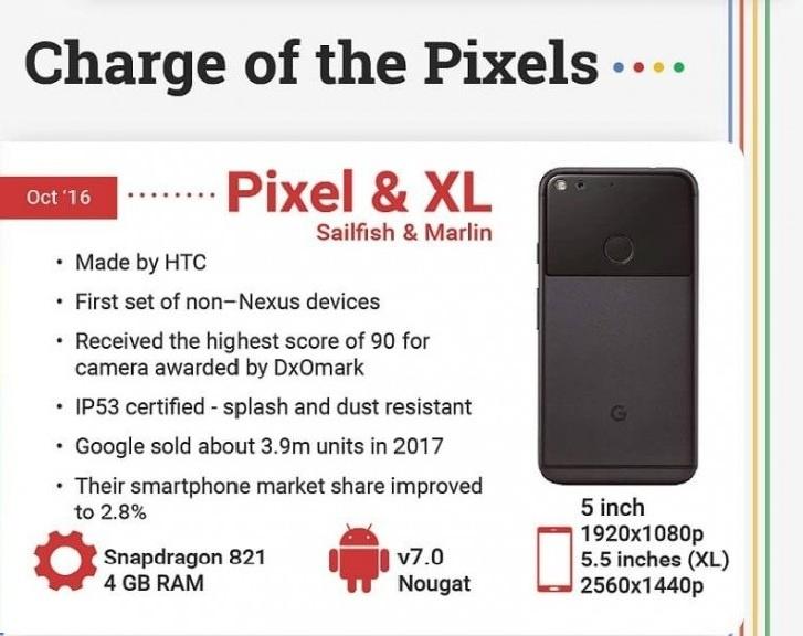 Pixel & XL