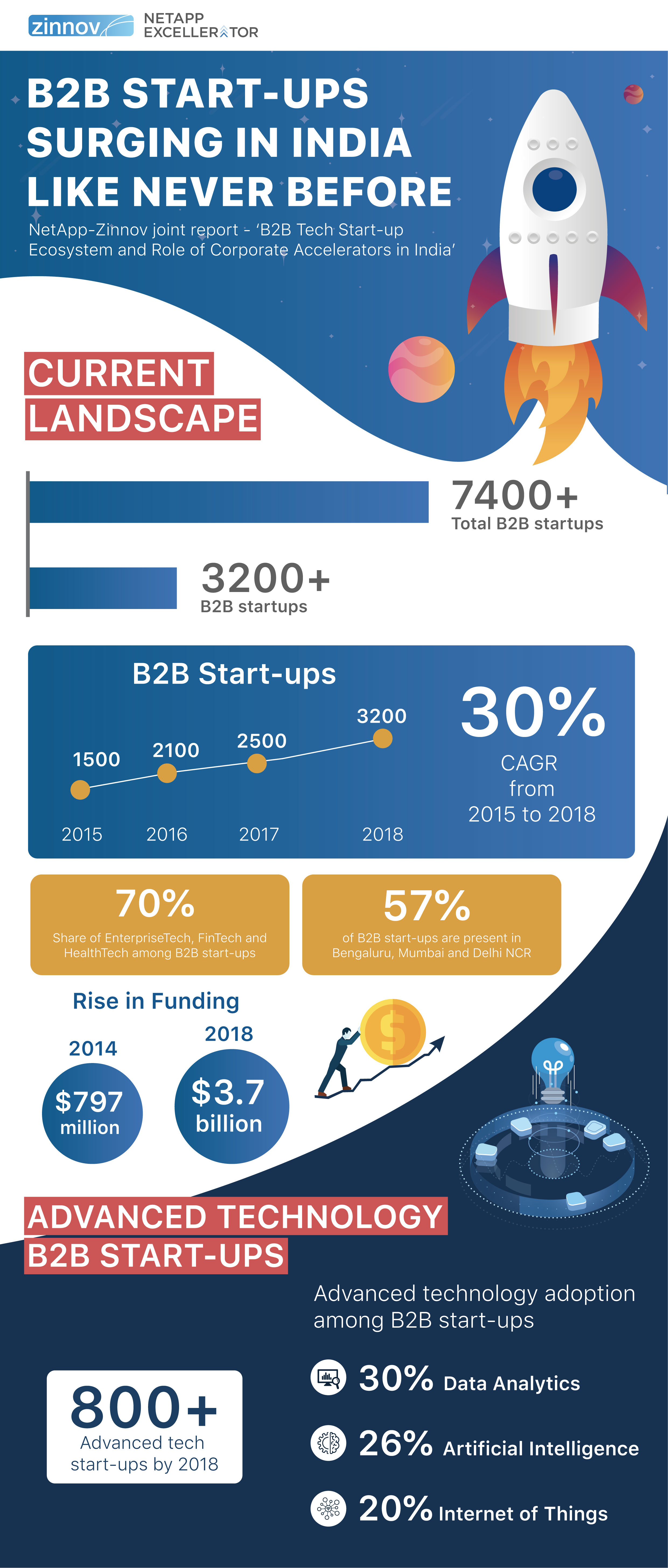 NetApp - Zinnov B2B Tech Startup Study