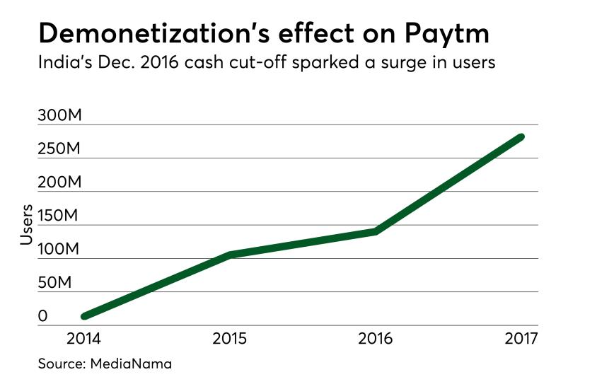 Paytm growth