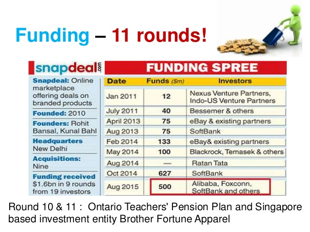 Snapdeal funding